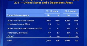 Latest HIV Infection Rates